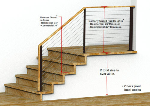 Railing Building Codes Keuka Studios Learning Center
