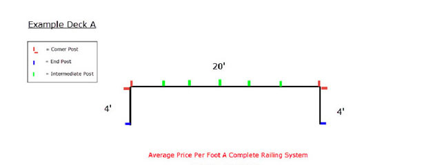 Cable Railing Pricing Tool - Example Railing A
