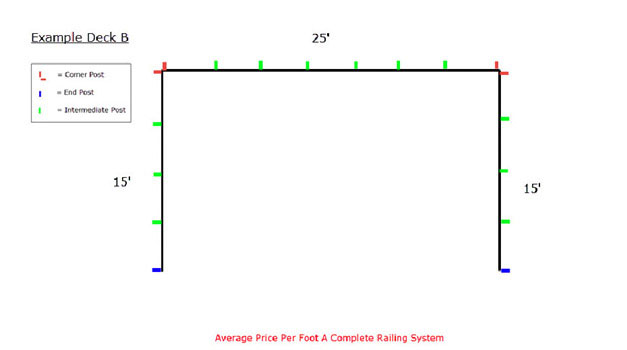 Cable Railing Pricing Tool - Example B