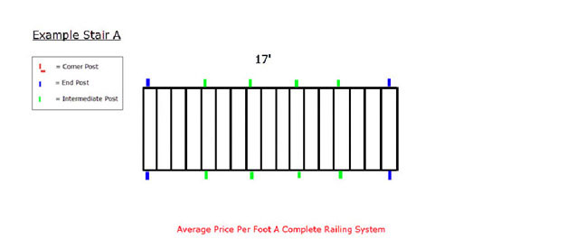 Stair Railing Pricing: Straight Stair Example