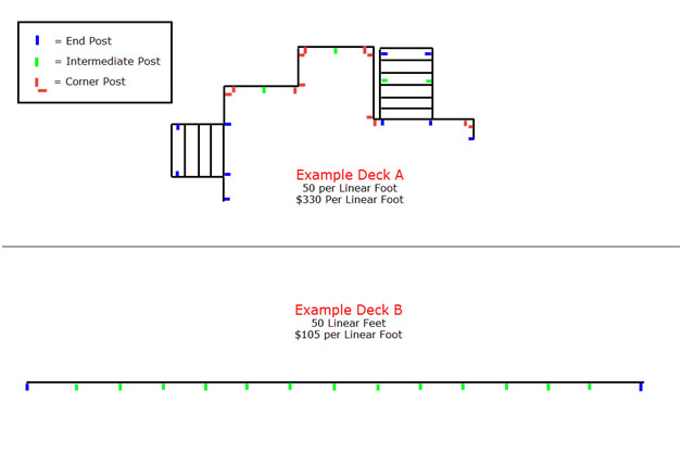 2 Examples of 50 Linear Foot Cable Railing Layouts